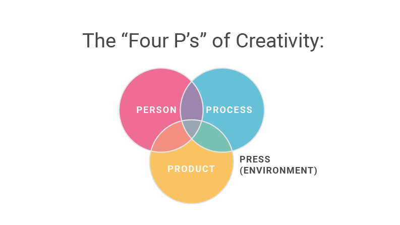 The 4 P's of Creativity; or a working definition of Creativity