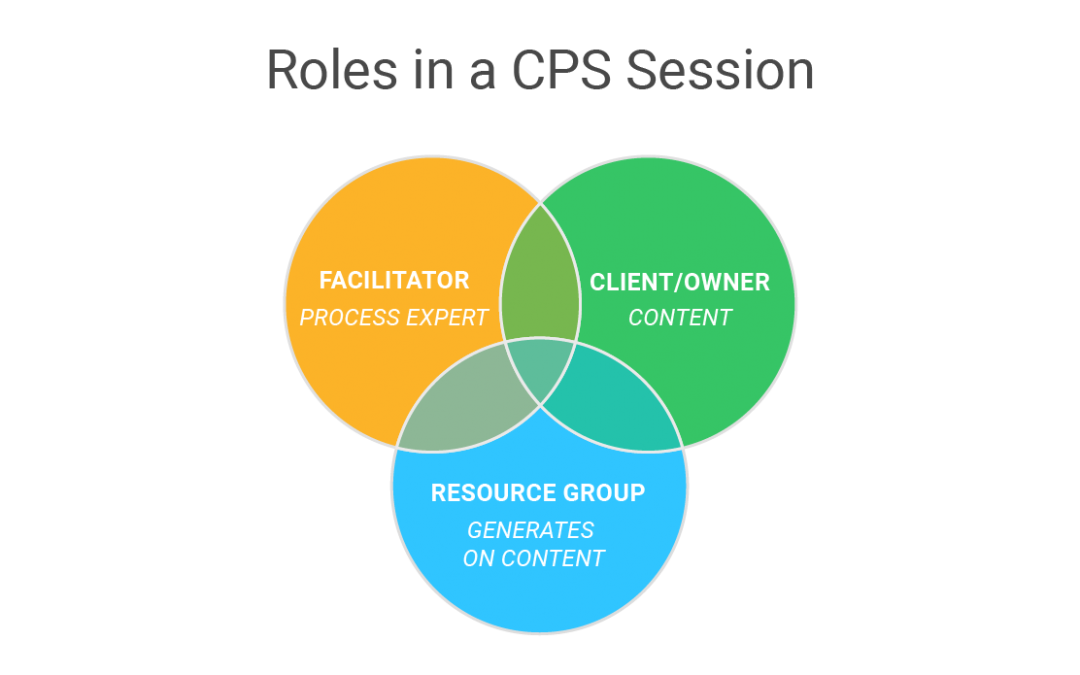 Roles in a Creative Problem Solving Session