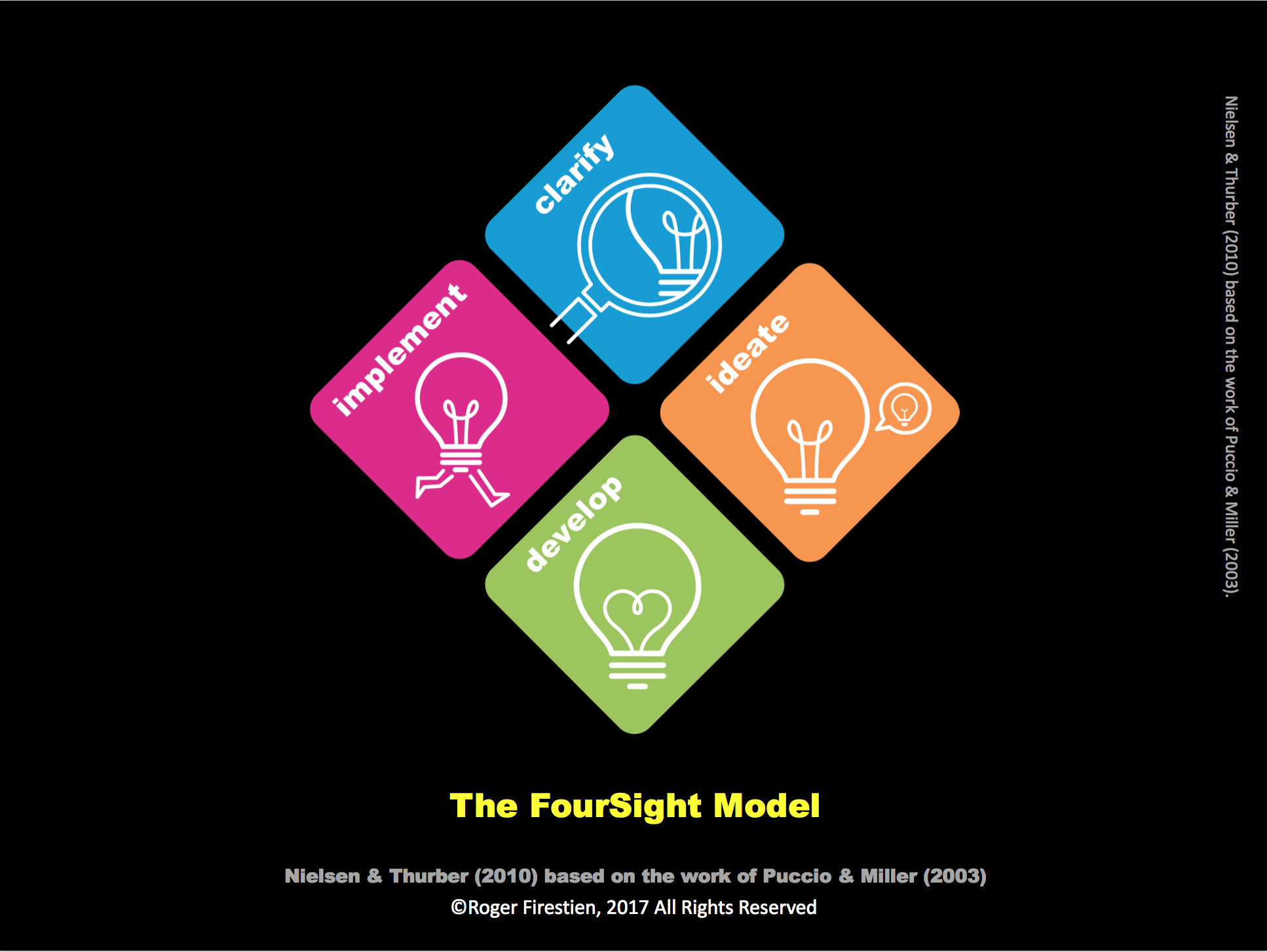 Master the Inside Moves of Creative Problem Solving Facilitation
